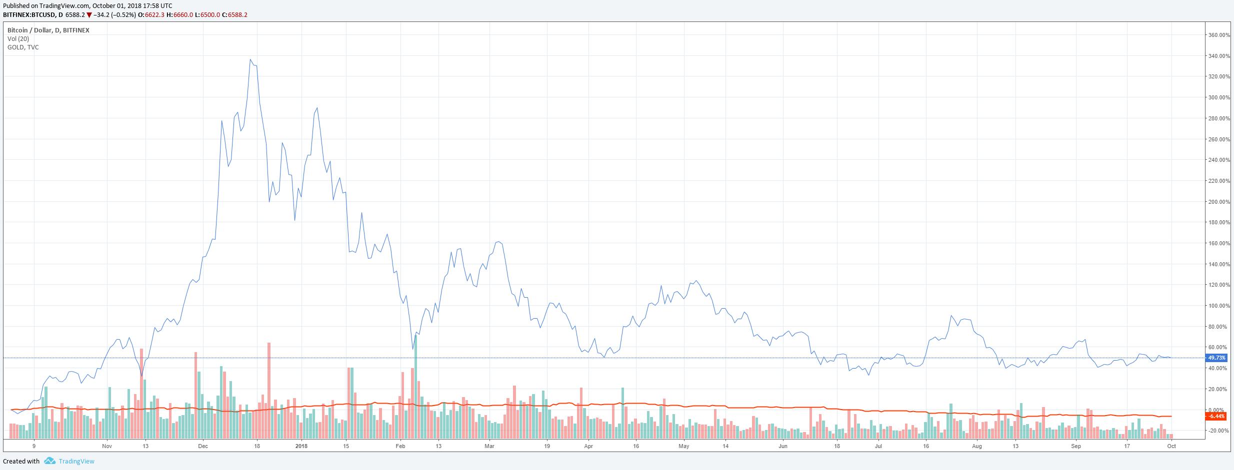 bitcoin gold comparison