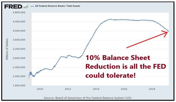 balance sheet reduction
