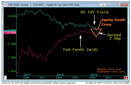 Yield Curve Collapse