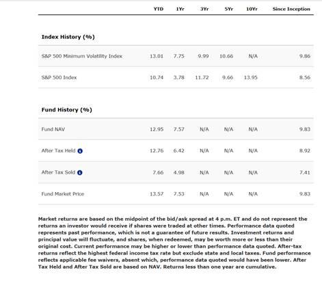 invesco s&p 500 low volatility