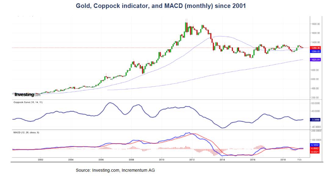 world gold price