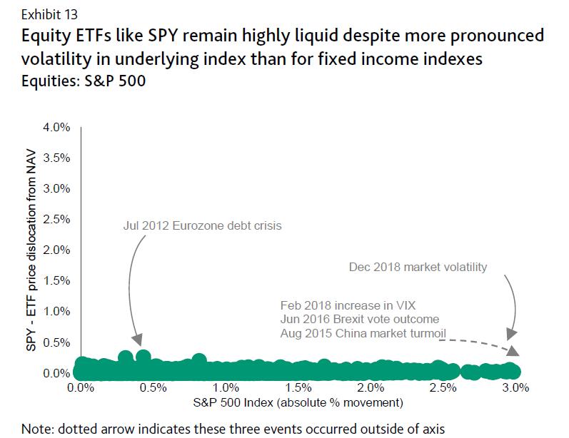 Asset Liquidity
