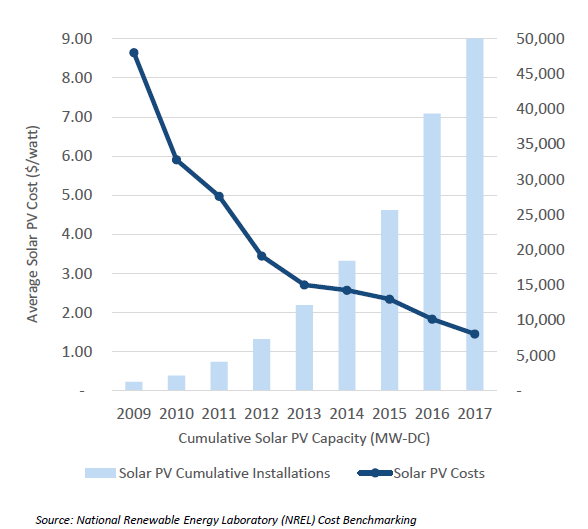 debt issued by renewable energy