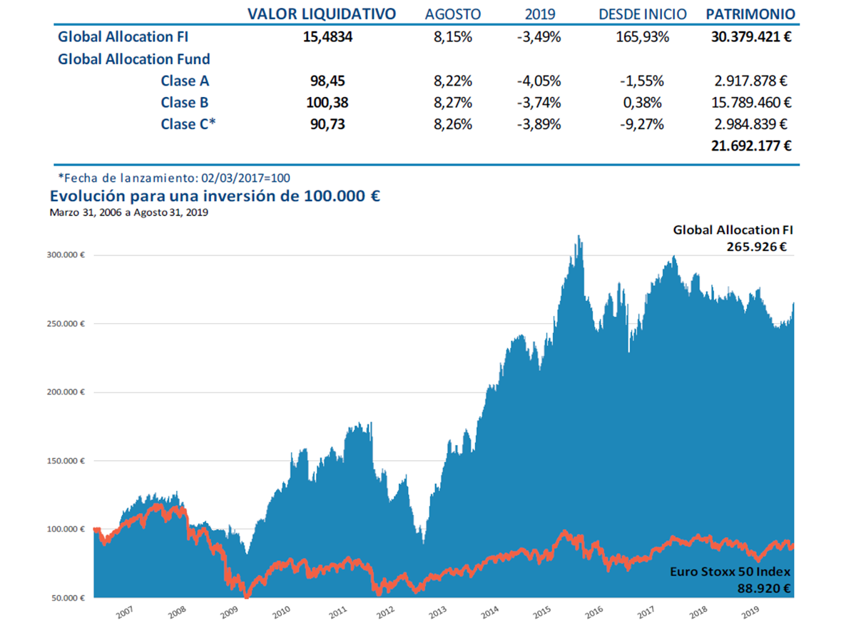 Global Allocation Fund