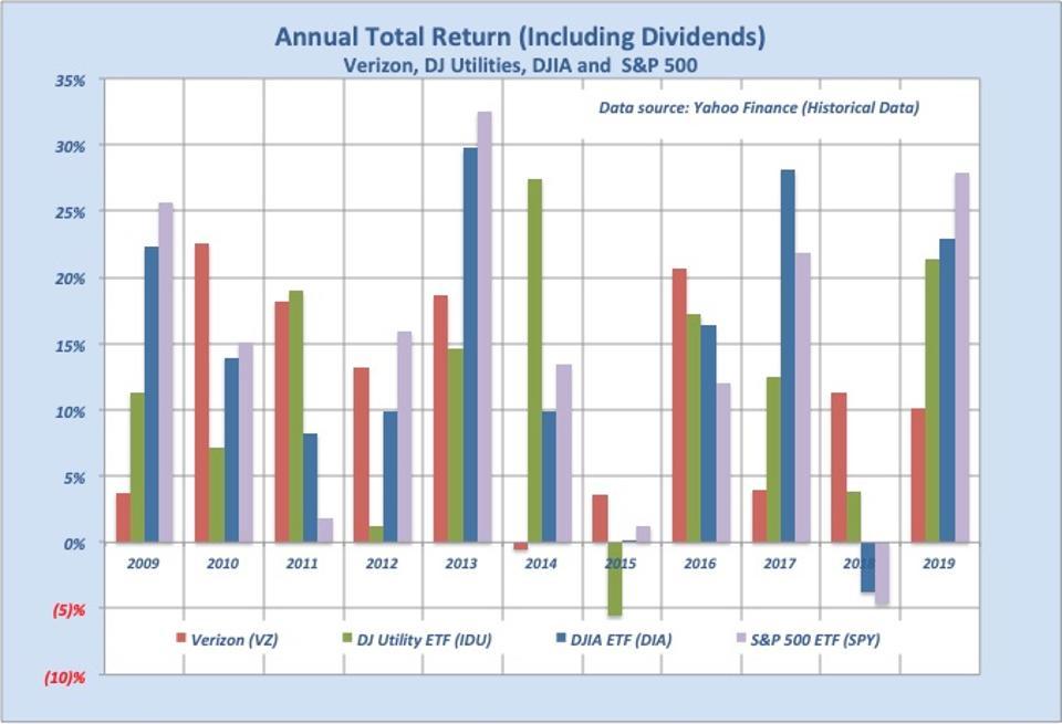 Even including higher dividend returns, Verizon's total returns tend to trail stock market