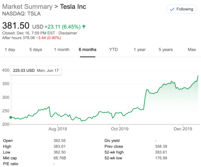 Tesla Stock [TSLA] Closes At New 52 Week High — What Caused This & Does It Matter?