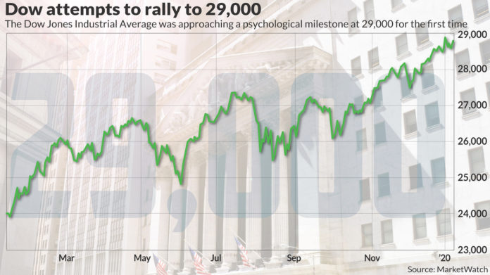 Dow 29,000 in sight, as fading Mideast tensions help to jolt stock market higher