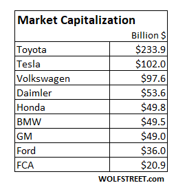 Tesla's Global Deliveries Compared to the Top 10: Volkswagen, Toyota, GM, Ford, Honda, FCA, Mercedes… Here's the Chart